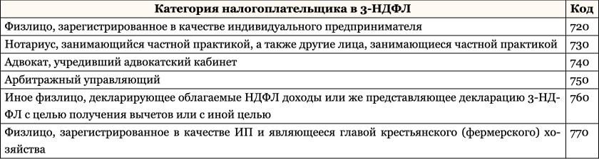 Декларация 3 ндфл код категории налогоплательщика регистрация ип г