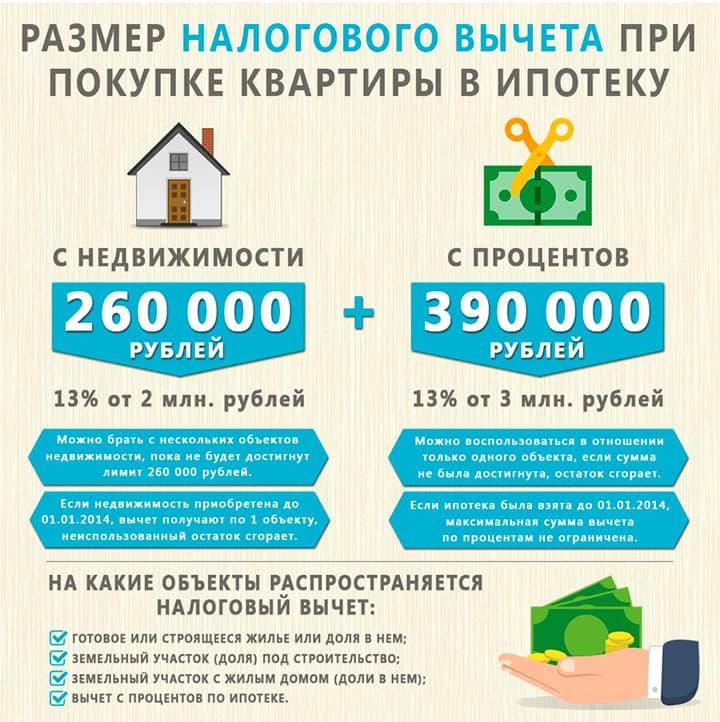 Вычет 13 процентов при покупке квартиры в ипотеку